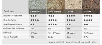 Kitchen Countertop Material Comparison Chart Kitchen Countertop Comparison Chart Design Ideas Sasayuki Com