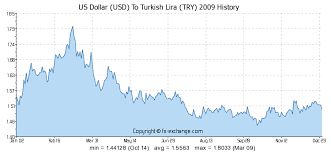 Tl Usd Chart Us Dollar Usd To Turkish Lira Try History Foreign