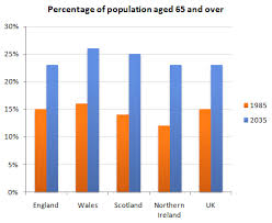 England Population Chart The Chart Below Gives Information About The Uks Ageing