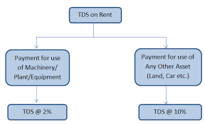 Tds On Rent Paid By Salaried Businesses Professionals