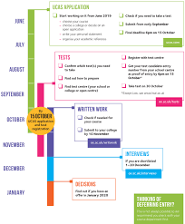 Picture Timeline 2020 Entry Admissions Timeline University Of Oxford