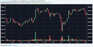 Ltc Charting System Crypto Top 10s Bitcoin Price Suffers Erratic Weekend Xrp