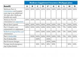 Medigap Chart 2019 Medicare Supplement Plans Missouri Healthcare Plan