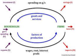 circular flow model   uneasy moneyuneasy money