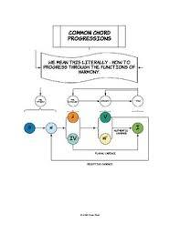 Common Chord Progressions Diagram