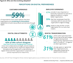 driving digital transformation in financial services deloitte who are the evolving adopters