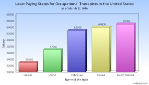 Occupational Therapist Job Description Delectable Occupational Therapist Salary In The USA How Much Do OTs Earn
