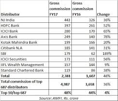Sahara Agent Commission Chart How Much Commissions The Top Mf Distributors Earned