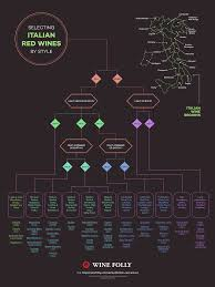 Use This Flow Chart For Selecting Italian Red Wines Wine Folly