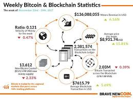 Convert bitcoin to usd dollar. Blockchain Bitcoin Markets Statistics Infographic 22nd November 2017 Btc Crypto Money Bitcoinpre Bitcoin Market Blockchain Bitcoin Price