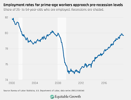Equitable Growths Jobs Day Graphs June 2019 Report Edition