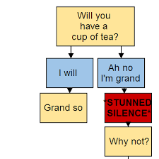 Will You Have A Cup Of Tea Flow Chart