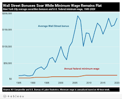 if the minimum wage had increased as