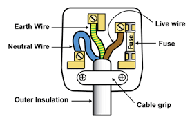 wiring a plug diy tips Correct Wiring Of A Plug wiring a plug correct wiring of a plug usa