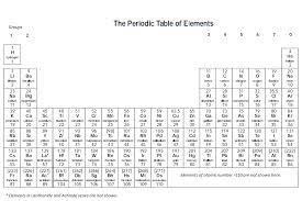 Periodic Table - Science Makes Sense
