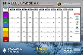 Pst To Est Chart Weather Puerto Rico