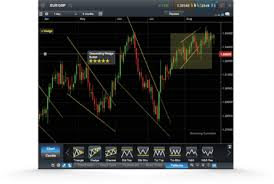 Charting Features Online Trading Cmc Markets