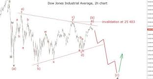 Dow Jones Quote Stunning Dow Jones Industrial Average Futures Inspirational Quotes Chainews