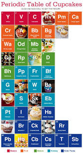 Alternative Periodic Tables (Updated. Now with a Final Thought ...