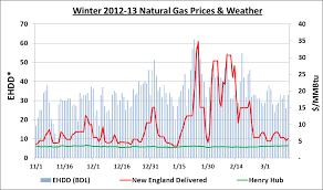 the horrible lack of planning that could force new england into a natural gas prices new england v henry hub
