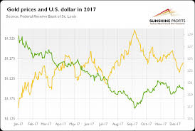 The Gold Market In 2017 Mining Com