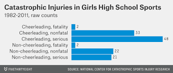 Where Cheerleading Ranks In Safety Among High School Sports