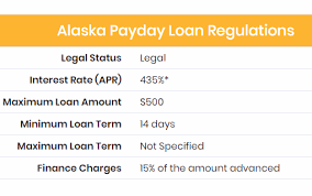 Best Loans In Alaska 2019 Payday Auto Title Laws 2019