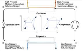 Water Cooled Chiller Design Data The Engineering Mindset