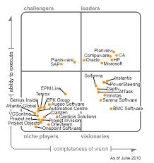 Анализ эффективности информационных систем управления проектами  Рис Магический квадрант для ИТ систем управления проектами и портфелями