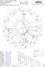 Prince Harry S Birth Chart The Meghan Markle Horoscope Jessica Adams