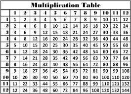 Table Of Multiplication Worksheet Fun And Printable