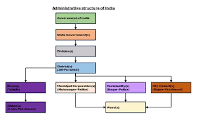 Flow Chart Of Parliament Of India Whats A Full Flow Chart Of The Indian Political System Quora