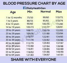 Blood Pressure Chart Best Reading Printable Yakult Co