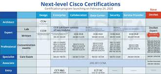 Cisco Certification Chart Biggest Cisco Certification Update New Ccie Coming In 2020