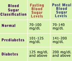 Normal Blood Sugar Levels Chart In 2019 Blood Sugar Level