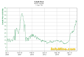 Cobalt Price Chart 5 Years The Metal You Cant Live Without Emanuel Datt Livewire