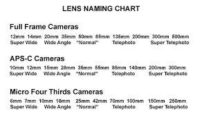 dslr and mirrorless camera lenses