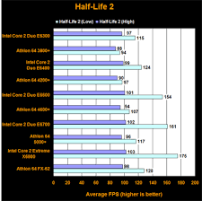 Core 2 Duo Performance Chart Intel Core 2 Duo Vs Amd X2 Am2 Top To Bottom Page 9 Of 10