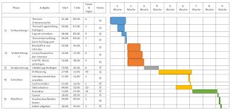 Ein Beispiel F R Den Zeitplan Deiner Bachelorarbeit Thesius Blog