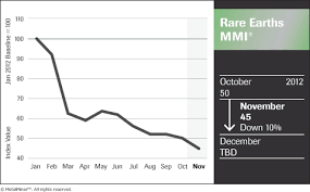 Monthly Rare Earth Metals Price Index Drops 10 As China