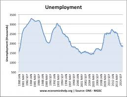 the uk unemployment mystery economics help unemployment total