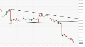 Btc Vs Usd Chart Bitcoin Technical Analysis Btc Usd Bears Are Heavily