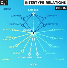 Socionics Relationship Chart Intertype Relationship Diagrams Math