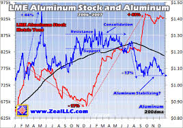 Aluminium Prices Lme Charts Base Metals 2008 Trend Determined By Lme Stock Piles