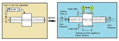 Shaft Straightness Tolerance Chart Gd T Geometric Dimensioning And Tolerancing Concentricity