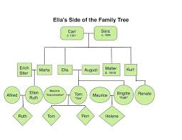 Greek Templates Greek Family Tree Template Mythology Printable How To Make A