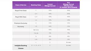 Philippine Airlines Mileage Chart Thai Airways Is Increasing Miles Earning Rates But Also