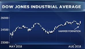 Dow Is Flashing 2 Bullish Signs Says Technician Ralph Acampora