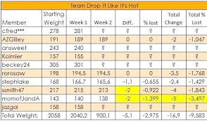 Weight Loss Percentage Spreadsheet Weight Loss Excel Spreadsheet Asmex Club