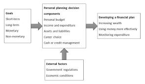 Personal Finance Model Personal Financial Planning Model Source Boone Et Al 2000